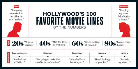 film production quotes best movie quotes hollywood s top 100 lines hollywood