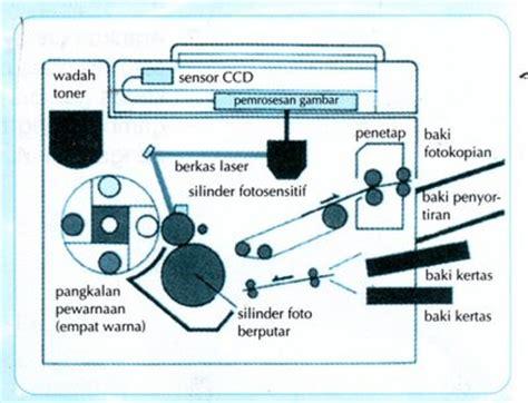 Tinta Untuk Mesin Fotocopy bagian bagian mesin fotocopy jasa service fotocopy