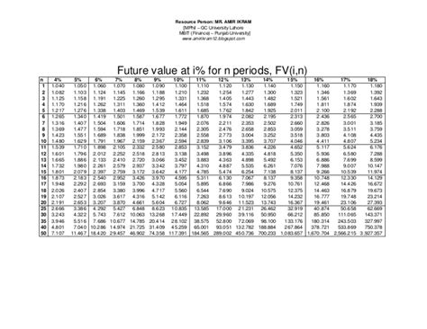 Future Value Of Annuity Table by Pv Fv Annuity Tables