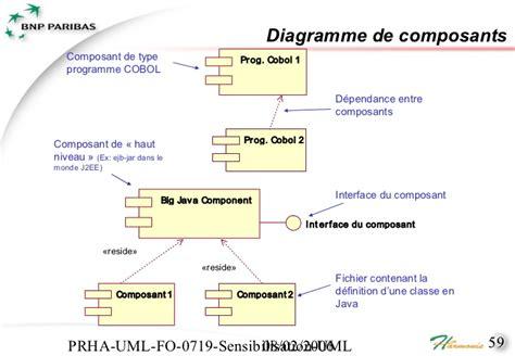 diagramme des classes openclassroom 013 mediha cgi sensibilisation uml
