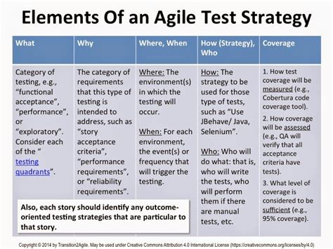 agile test plan template transition 2 agile december 2014