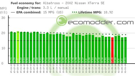 2002 nissan xterra gas mileage 2002 nissan xterra se gas mileage albatross ecomodder