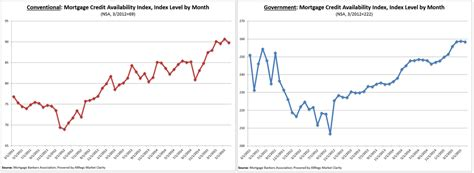 Mba Total Cost Mortgage Housingwire by Mortgage Credit Availability Stalled In June 2015 07 07