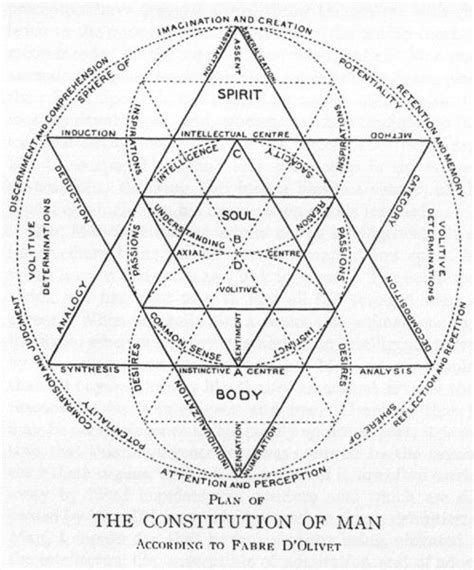 libro the soul of man best 25 sacred geometry ideas on sacred geometry symbols geometry tattoo and