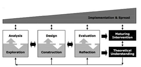 design experiment in educational research generic model for conducting design research in education