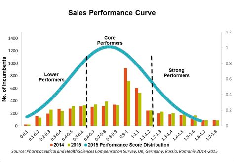 sales rebates emerging trends from sales incentives data analysis willis towers watson