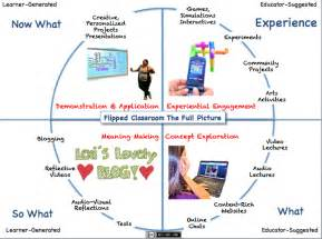 the flipped classroom model a full picture user