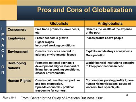Globalization Pros And Cons Essay by Globalization Pros And Cons Globalization Pros And Cons Ppt Ethical Issues In The