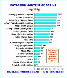 nutrition charts for indian food fitjog