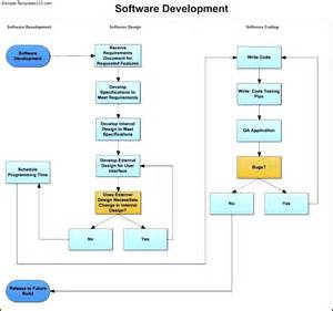 Swim Diagram Template by Software Development Swim Diagram Template Sle