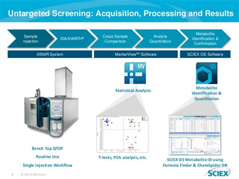 discovery workflow routine discovery metabolomics workflows on x500r qtof system