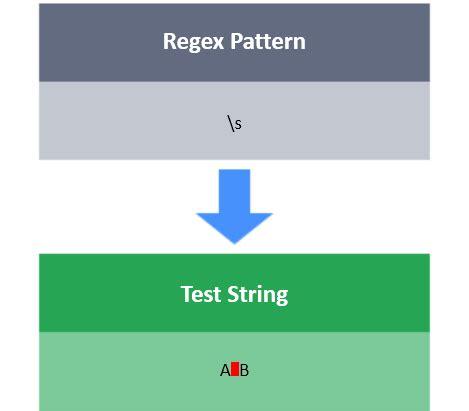 Hackerrank Pattern Matching | hackerrank