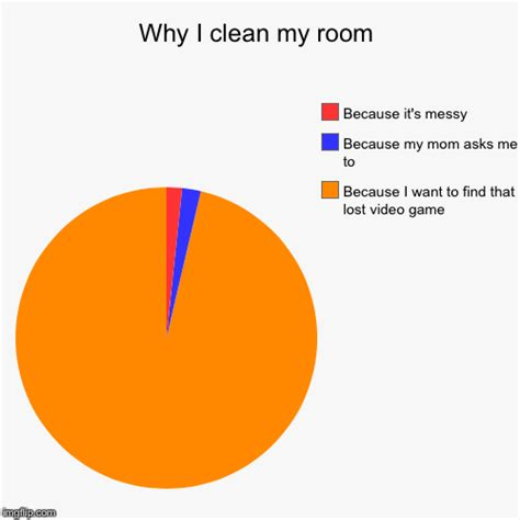 i want to clean my room why i clean my room imgflip