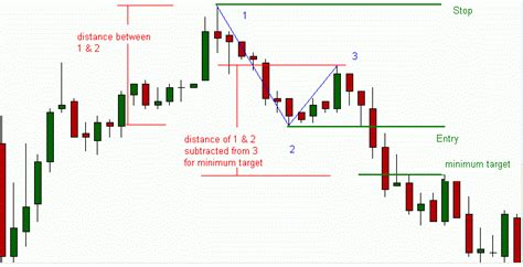 123 pattern forex trading abc pattern or the 123 chart pattern forex strategies
