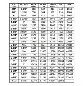 Bolt Torque Chart 9 Free Samples Examples Format