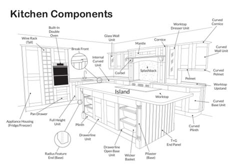 kitchen cabinet diagrams kitchen components diagram