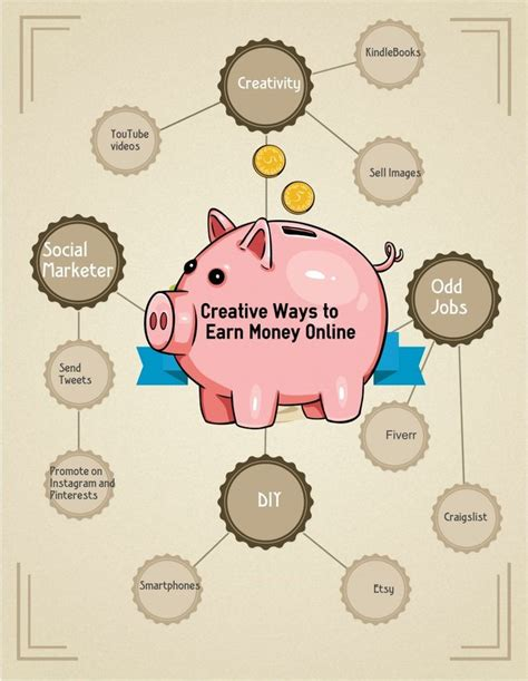 Creative Ways To Make Money Online - 9 best i recommend to visit the link images on pinterest free printable real estate