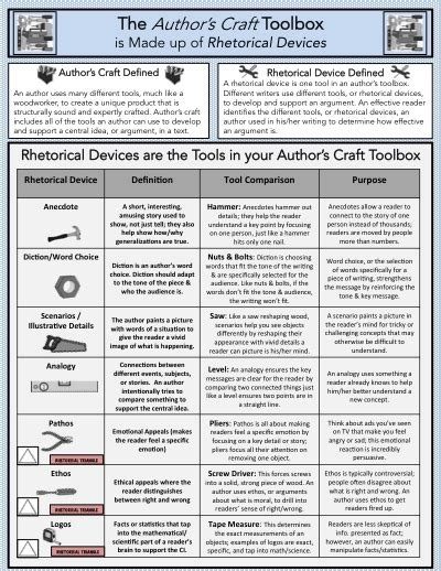 biography reference definition authors craft rhetorical devices anchor chart quick