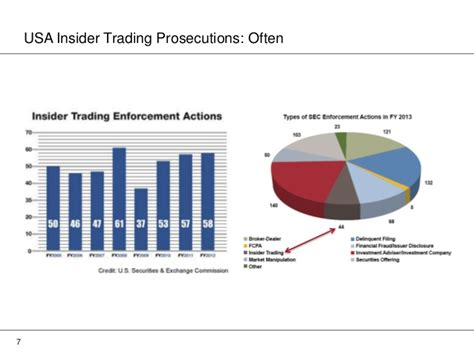 section 10b of the exchange act usa insider trading law recent developments