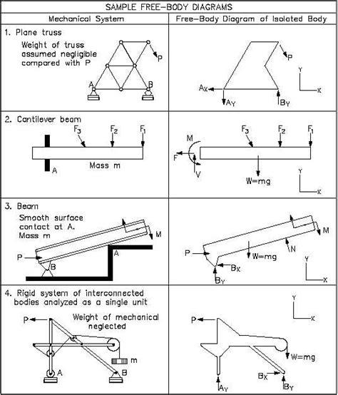 freebody diagrams figure 4 various free diagrams