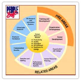 Scope Of Mba In Hr After Engineering by Talent Management Hr Systems Technology Corporate
