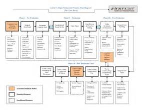 production flow chart template production process flow chart of process flow chart