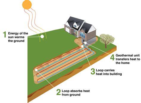geothermal heat system diagram mercury refrigeration how geothermal heating works