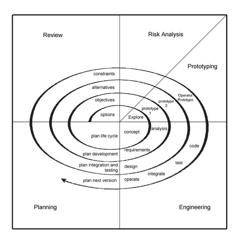 spiral model wikipedia the spiral model of software development software
