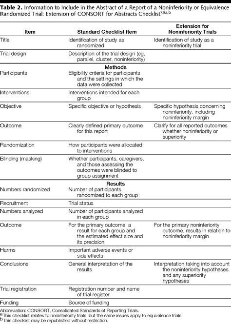 Reporting of Noninferiority and Equivalence Randomized