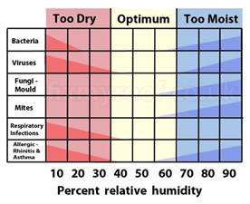 comfortable indoor temperature how to choose a dehumidifier the air geeks reviews of