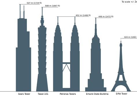 Petronas Towers Floor Plan file skyscrapercompare with eiffel svg wikimedia commons
