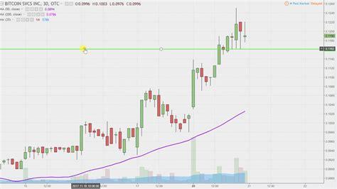 Bitcoin Stock Chart - bitcoin services inc btsc stock chart technical analysis
