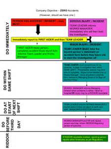 accident reporting procedure flow chart2