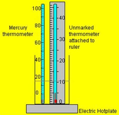 clinical thermometer labeled diagram temperature and thermometers