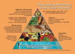 the plant based food guide pyramid the plant based dietitian