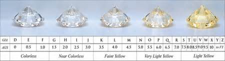 color scale for diamonds database error