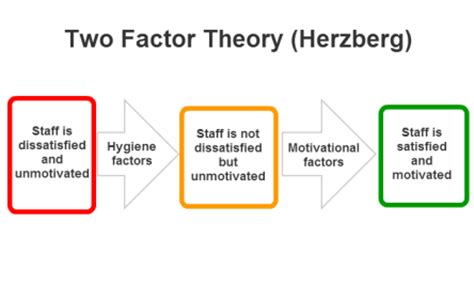the key factor understanding the employer s perspective on hiring books theories of motivation need based theories kullabs