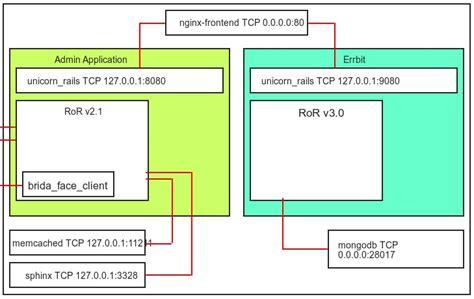 graphviz layout layout in graphviz stack overflow