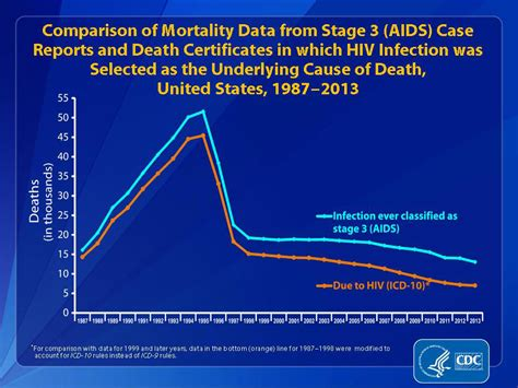 aids in new york the five years hiv and aids statistics