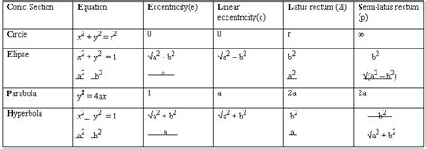 conic sections formulas equations for conic sections jennarocca