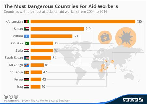 the world is awake a celebration of everyday blessings books chart the most dangerous countries for aid workers statista