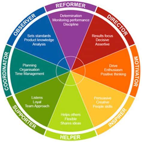 design management insight cavendish md