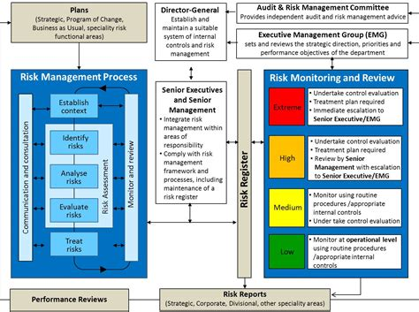 risk framework template risk management framework template pictures to pin on