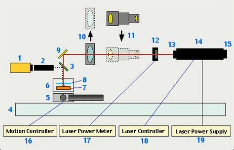 co2 laser diagram bureau laboratories argon lab hardware co2 laser