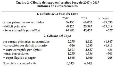 el resultado resumen de los clculos de la tabla as 237 se manipula el c 225 lculo del cupo para favorecer al pa 237 s