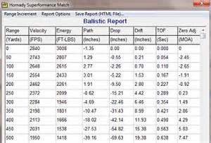 Ballistic Tables 308 Drop Chart Chart
