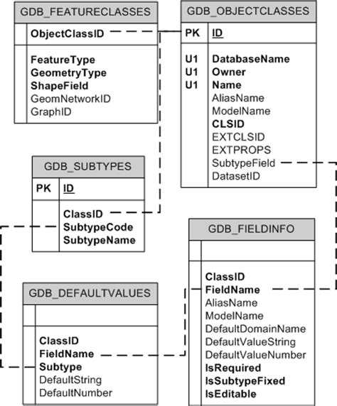Sys Tables by Feature Classes In A Geodatabase In Sql Server