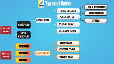 technofunc banking domain