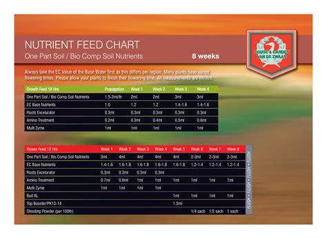 House And Garden Nutrients by House And Garden Nutrients House Garden 8 Week Feed Chart Autoflower Portal Hydroponics