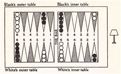backgammon setup diagram backgammon up to date by bar point